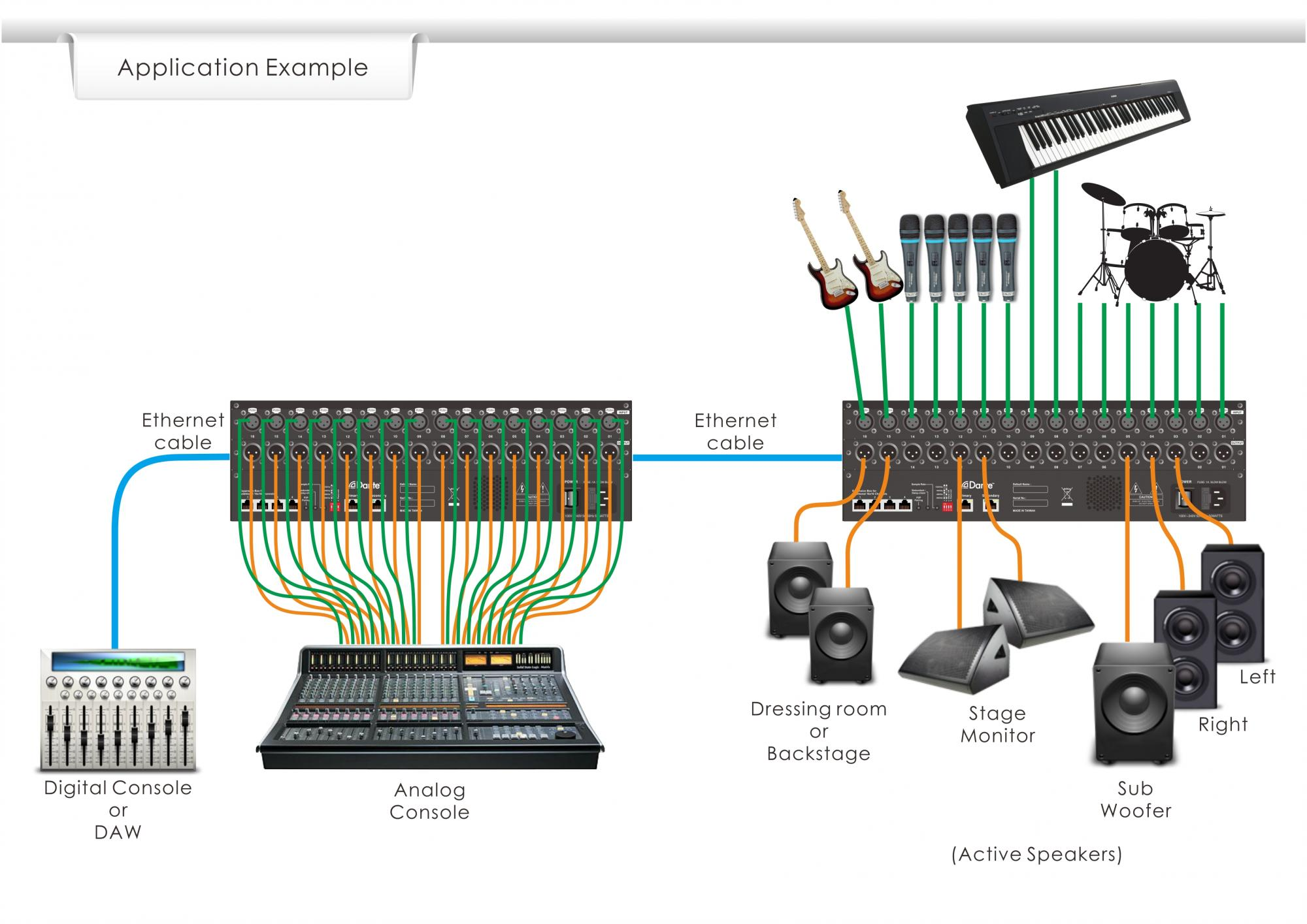 Unika Electronic Co Ltd Daisy Chain Wiring Diagram Analog By Configuring All The Nbb 1616s To Work In Redundant Mode You Can Simultaneously Stream Your Audio Two Virtually Independent Networks Significantly